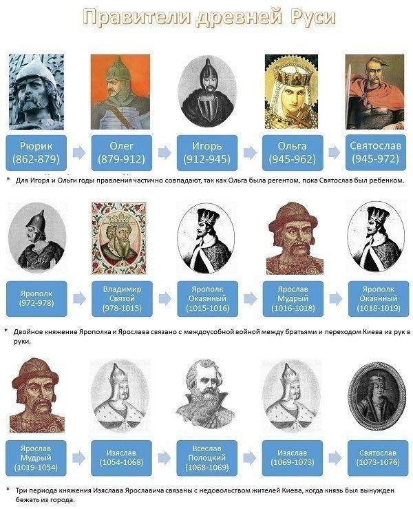 Все правители России от Рюрика до наших дней с датами их правления