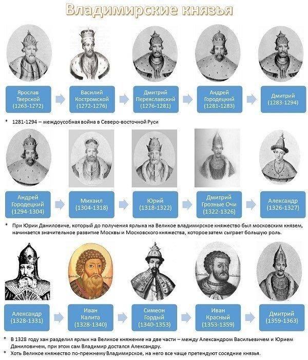 Все правители России от Рюрика до наших дней с датами их правления Всячина